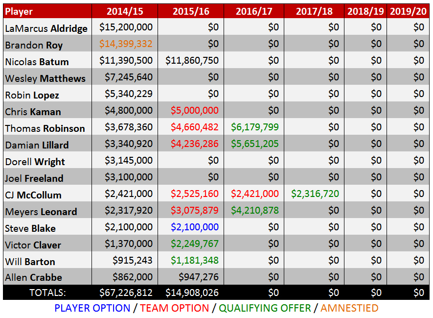 Chart data courtesy of Hoopshype.com (http://hoopshype.com/salaries/portland.htm)
